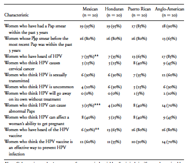 the hpv vaccine essay Hpv vaccination to prevent cervical cancer and other hpv-associated disease: from basic science to effective this essay describes the research and.