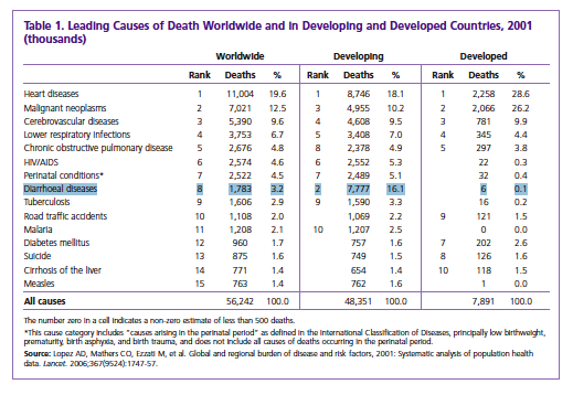 an analysis of the world wide causes of suicide The following is a list of the causes of human deaths worldwide for the year 2002,  arranged by  from 235 causes of death for 20 age groups in 1990 and 2010: a  systematic analysis for the global burden of disease study 2010 (pdf.